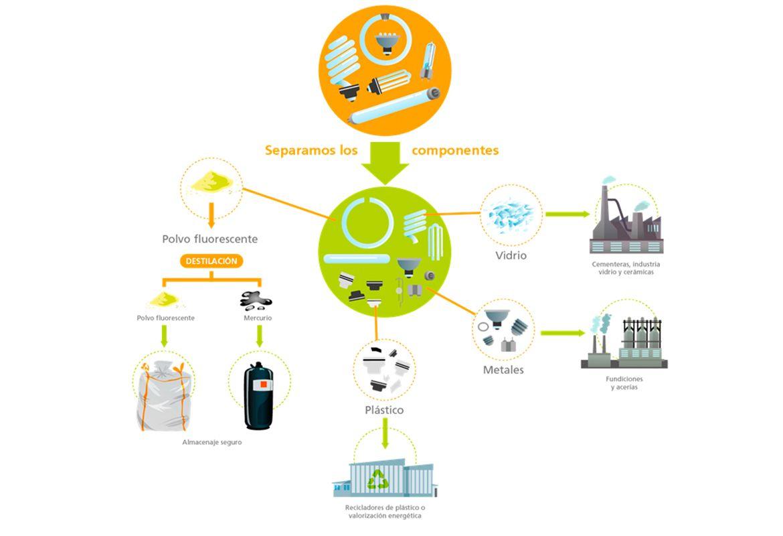Reciclar, AMBILAMP, reciclaje, reciclado, luminarias, lámparas, LED, Bombillas